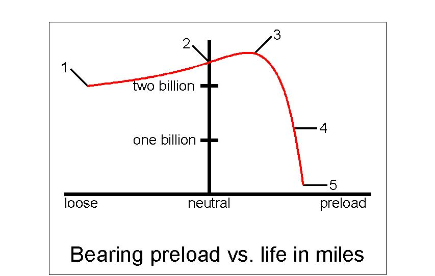 This graph is to show the relationship between preload and the life of a taperd roller bearing.